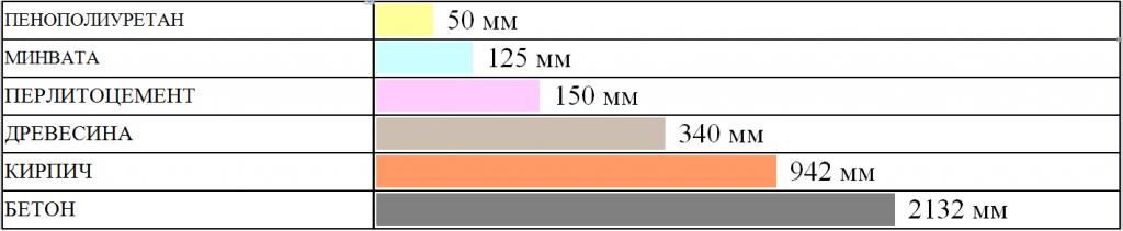 Сравнение свойств утеплителя